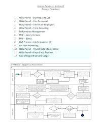 Hr Payroll Process Flow Chart Process Flow Chart Excel Enewspaper Club
