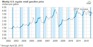 Gas Prices Usa Chart This Years Gasoline Price Increase Not Unusual Today In