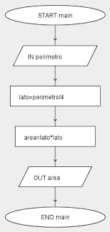 Diagramma A Blocchi Schema A Blocchi Flow Chart