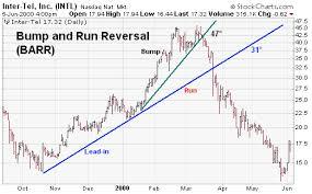 Bump And Run Reversal Easy Stock Market
