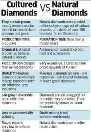 Diamond Resale Value Chart Natural Diamond Traders Up In Arms Against Lab Diamond
