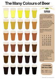 Hops Types Chart Charts Brewgeeks