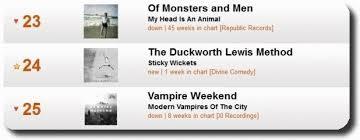 Elobeatlesforever Dlm In Maiden Top 30 Album Chart Innings