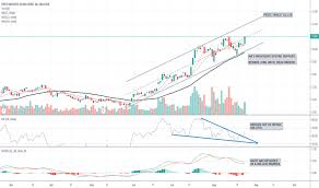 Ag Stock Price And Chart Nyse Ag Tradingview