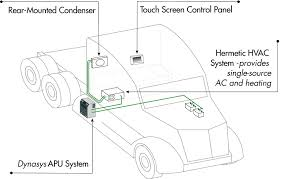 dynasys apu hvac wiring diagram dynasys discover your wiring light robust dynasys sl apu for day cabs and sleeper cabs