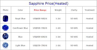 Natural Sapphire Color Chart Natural Sapphire Price Per Carat 2019
