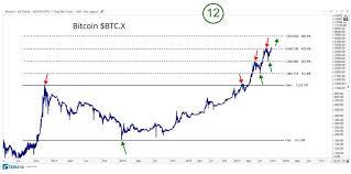Usd Price Chart Btc Usd Price Chart For Bitcoin Banknxt