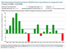 Vanguard Vs Dimensional Who Has Delivered Higher Returns