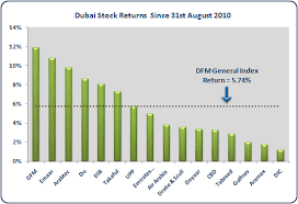 What Stocks Are Leading The Dfm General Index Higher