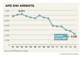 Odds Of Beating A Dwi Charge Roughly 50 50 Albuquerque