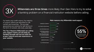 the opportunity for gaining loyalty millennials through the opportunity for gaining loyalty millennials through better online support