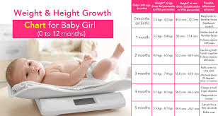 Weight And Height Growth Chart For A Baby Girl 0 To 12 Months