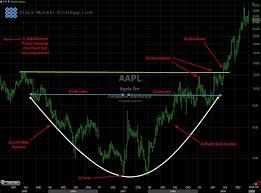 Rounding Bottom Formation Reversal Pattern Stock Market