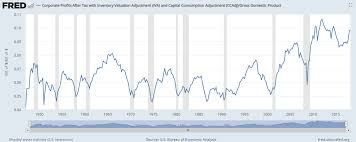 Total Market Cap To Gdp Is Worthless As A Valuation Measure