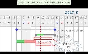 Anko Gantt Chart - Plugins - Redmine