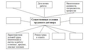 ЕГЭ Контрольная работа Правовое регулирование трудовых отношений Контрольная работа по праву 9 класс