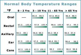 Fever Temperature Celsius Online Charts Collection