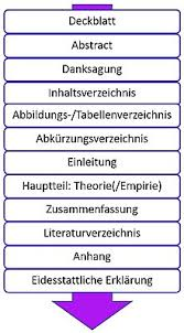Eine gliederung kann den text übersichtlicher machen und es erleichtern, informationen zu teilaspekten schnell zu finden. Wissenschaftliche Arbeit Wikipedia