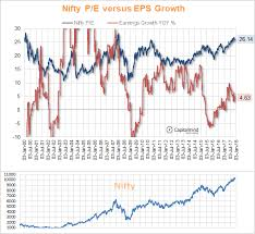 Charts The Nifty Junior And Nifty 500 P E At 10 Year Highs