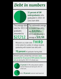 the cost of knowledge average uw student graduates nearly but financial aid has not been increasing as quickly as the cost of living leaving students out enough support drew anderson postdoctoral researcher