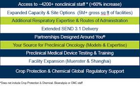 Veterinary Drug Interaction Chart Covance Early Development Expansion
