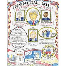 Ready-To-Decorate Presidential Profile Posters