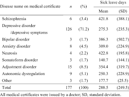 Disease Name On Medical Certificate And Sick Leave Days
