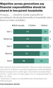 Generation Z Looks A Lot Like Millennials On Key Social And