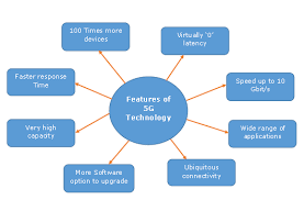 5g technology architecture. salient features of 5g 5g technology architecture p