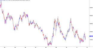 Dxy Chart A Look At The Us Dollar Index Online Trading Academy