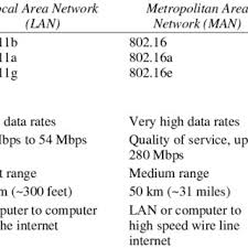 A Comparison Of 1g 2g 3g And 4g Wireless Networks