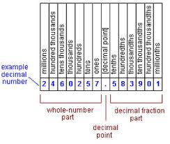 Topic 1 Numeration Class 28s Website
