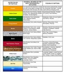 Foot Detox Machine Color Chart 11 Best Foot Detox Machine Images Foot Detox Foot Detox