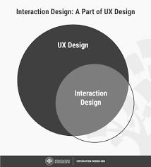Interdisciplinary Interaction Design Pdf Interaction Design Interaction Design Foundation
