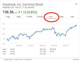 Facebook Share Price History Chart Price Of Price Of Facebook Stock
