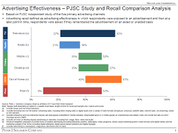 media comparison pjsc study and recall comparison analysis
