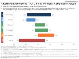 media comparison pjsc study and recall comparison analysis