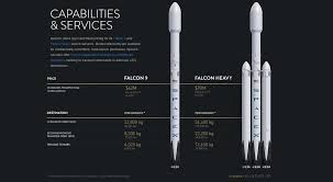 Spacexs New Price Chart Illustrates Performance Cost Of Reusability Spacenews Com