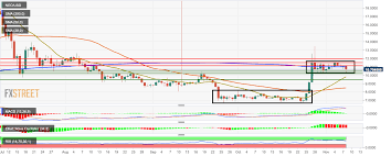 Neo Usd Chart Neo Price Analysis Neo Usd Drops By 4 30