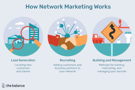 The Network Marketing Business Model