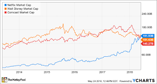 Netflix Stock Price History Chart Netflix Revenue And Usage Statistics 2018 Business Of Apps
