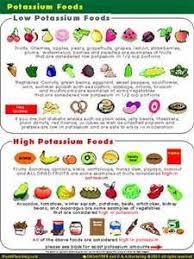 Potassium Rich Foods Chart Pdf 7 Best Potassium Images High Potassium Foods Potassium