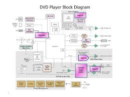 wiring diagram for visteon dvd monitor facbooik com Dvd Wiring Diagram dvd player wiring diagram facbooik overhead dvd player wiring diagram