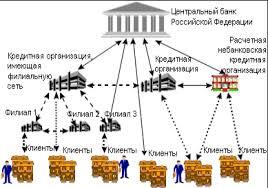Реферат Механизм безналичных расчетов используемых коммерческими  Механизм безналичных расчетов используемых коммерческими банками