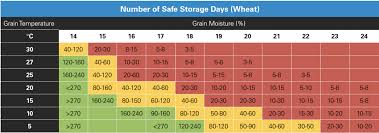 Grain Moisture Storage Chart Aeration Versus Drying