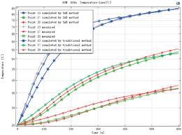 The Comparison Plots Of Measurement Values Simulation Values By Sar