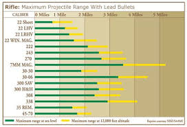 Bullet Caliber Range Chart Charts Know Your Firearms Range Hunting Rifles Firearms