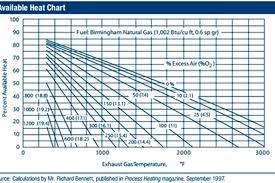 Heat Sources Heat Treat Furnaces Wisconsin