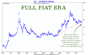 Silver Gold Price Drops 2018 To 2008