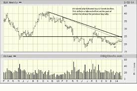 Taking Stock Of Silver Stocks From The Chart Perspective